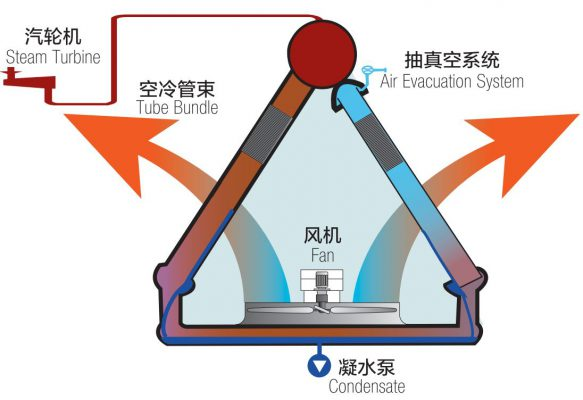 Air cooled condenser process