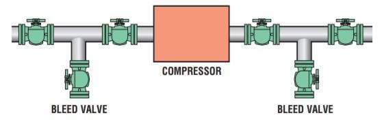 Configuration using ball valves