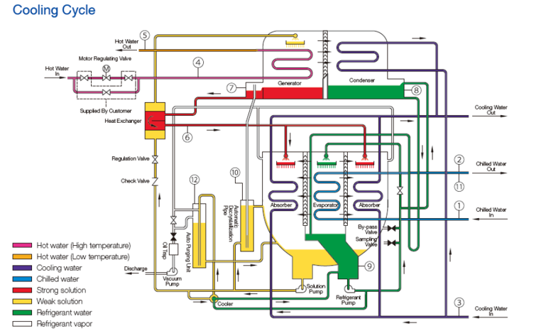 Absorption Chiller Cooling Cycle (Source: Shuangliang)