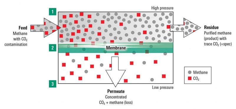 Apura Gas Separation Membrane (2)