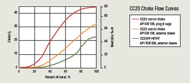 CC20 Control Choke 4