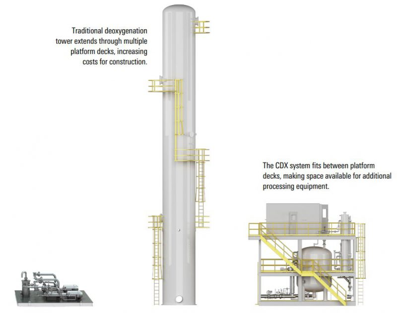 Commercial CDX system including hydrogen generation unit.