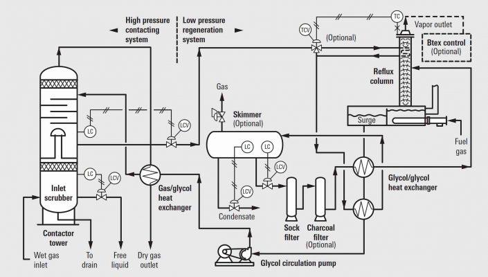 Glycol Dehydration Systems