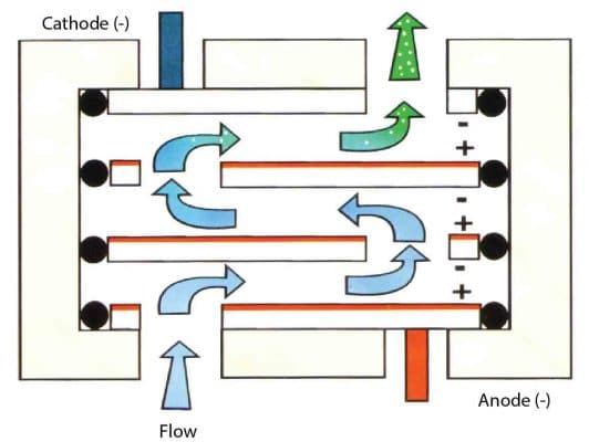 Hypochlorite generation process