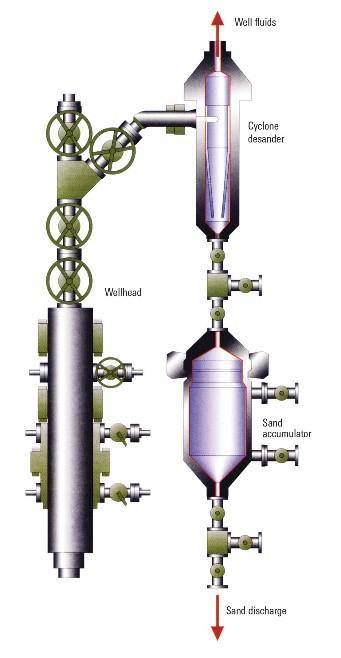 MOZLEY Wellhead Desander Solids removal system 2