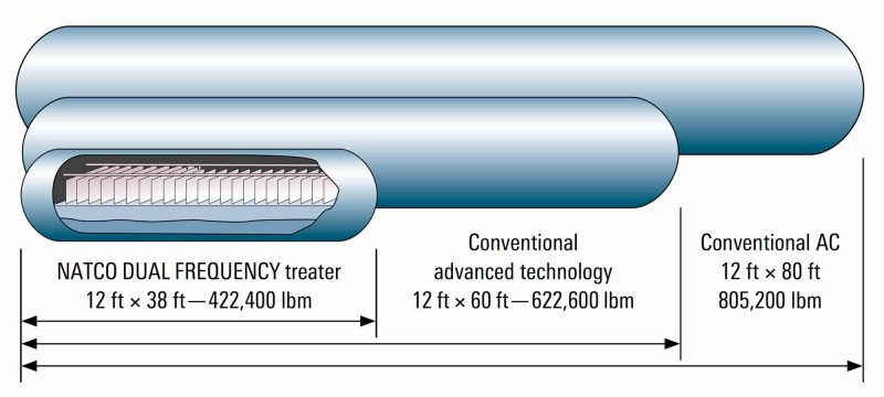 NATCO DUAL FREQUENCY2