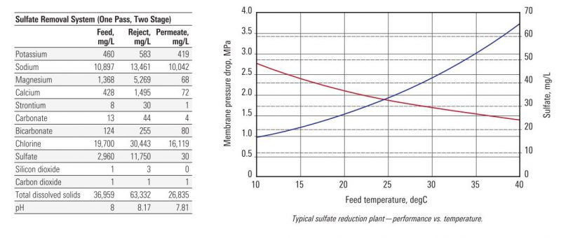 Sulfate Removal Performance