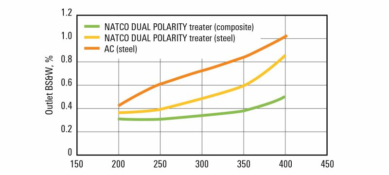 natco dual frequency sldr 2