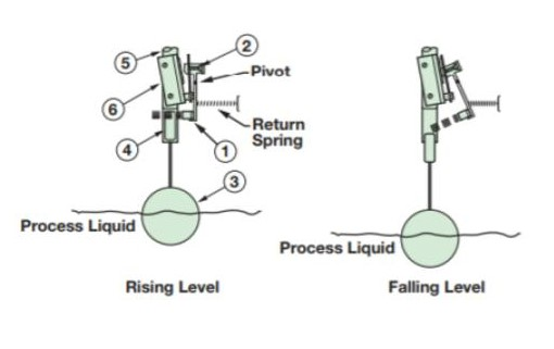 Boiler and Water Column Liquid Level Switches 2