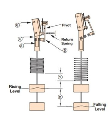 Displacer Type Liquid Level Switches 2